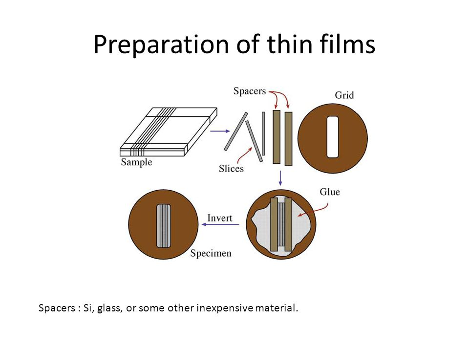 Spacers : Si, glass, or some other inexpensive material. Preparation of thin films