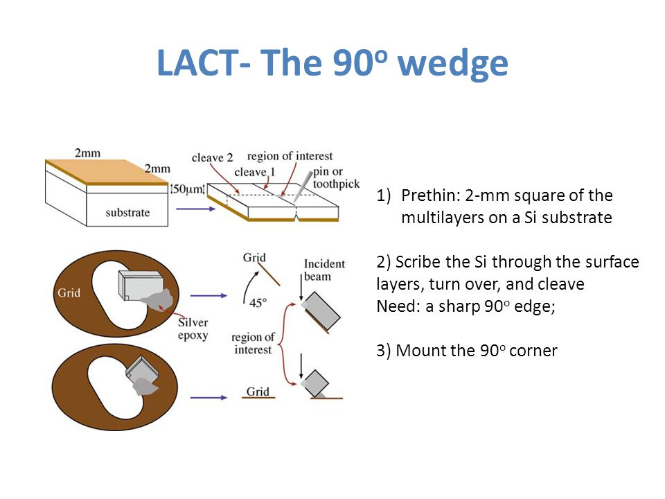 LACT- The 90 o wedge 1)Prethin: 2-mm square of the multilayers on a Si substrate 2) Scribe the Si through the surface layers, turn over, and cleave Ne