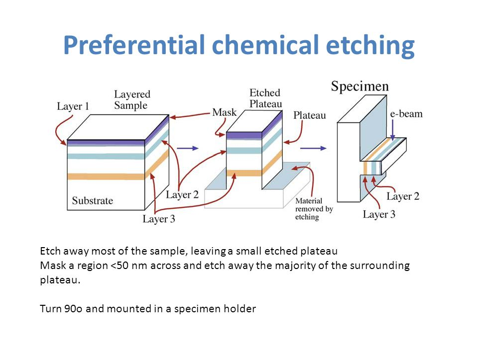 Preferential chemical etching Etch away most of the sample, leaving a small etched plateau Mask a region <50 nm across and etch away the majority of t