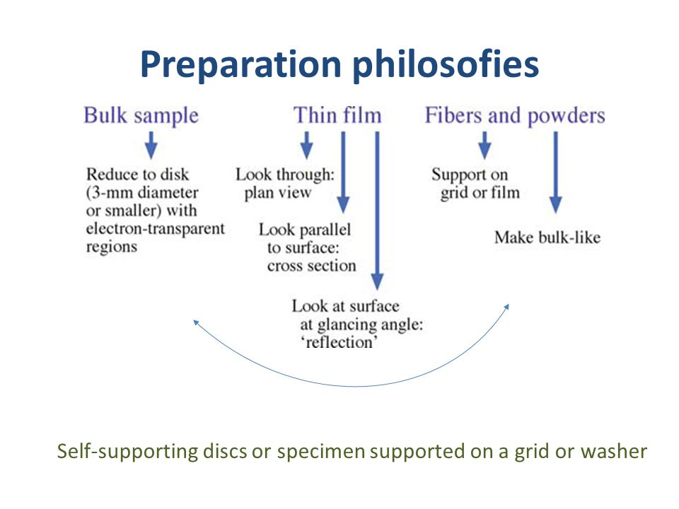 Preparation philosofies Self-supporting discs or specimen supported on a grid or washer