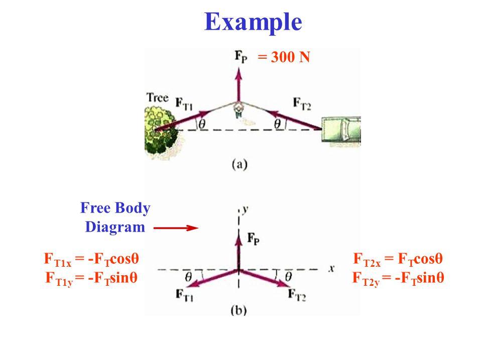 Example = 300 N F T2x = F T cosθ F T2y = -F T sinθ F T1x = -F T cosθ F T1y = -F T sinθ Free Body Diagram