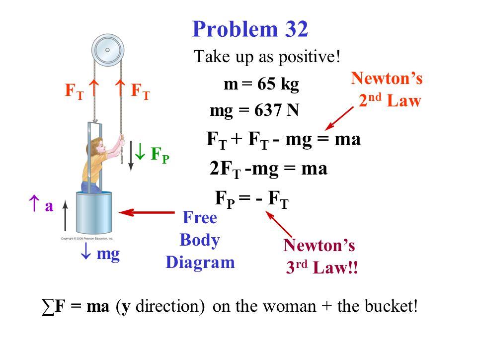 Problem 32 Take up as positive! m = 65 kg mg = 637 N F T + F T - mg = ma 2F T -mg = ma F P = - F T ∑F = ma (y direction) on the woman + the bucket! 