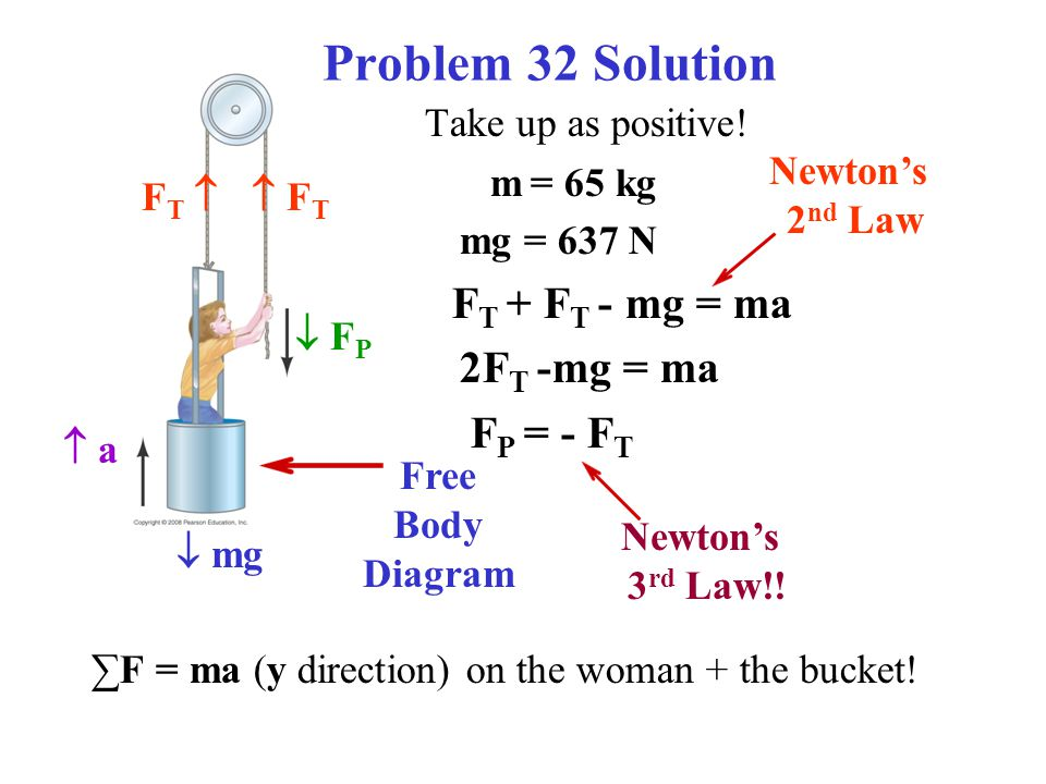 Problem 32 Solution Take up as positive! m = 65 kg mg = 637 N F T + F T - mg = ma 2F T -mg = ma F P = - F T ∑F = ma (y direction) on the woman + the b