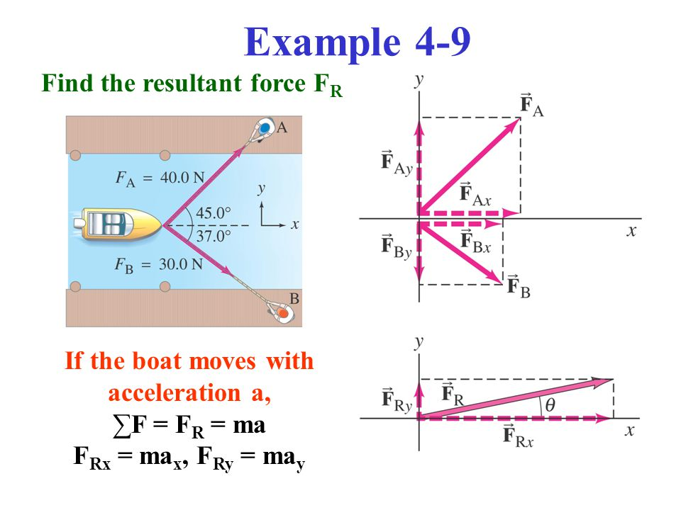 Example 4-9 If the boat moves with acceleration a, ∑F = F R = ma F Rx = ma x, F Ry = ma y Find the resultant force F R