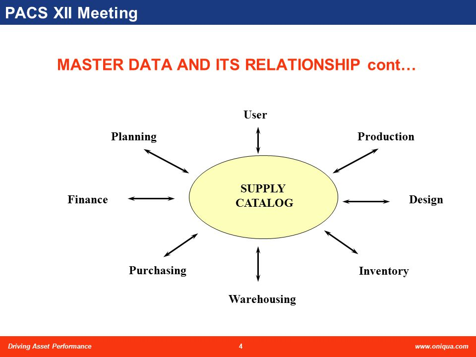 4Driving Asset Performancewww.oniqua.com PACS XII Meeting MASTER DATA AND ITS RELATIONSHIP cont… Purchasing Warehousing Finance Production Inventory D