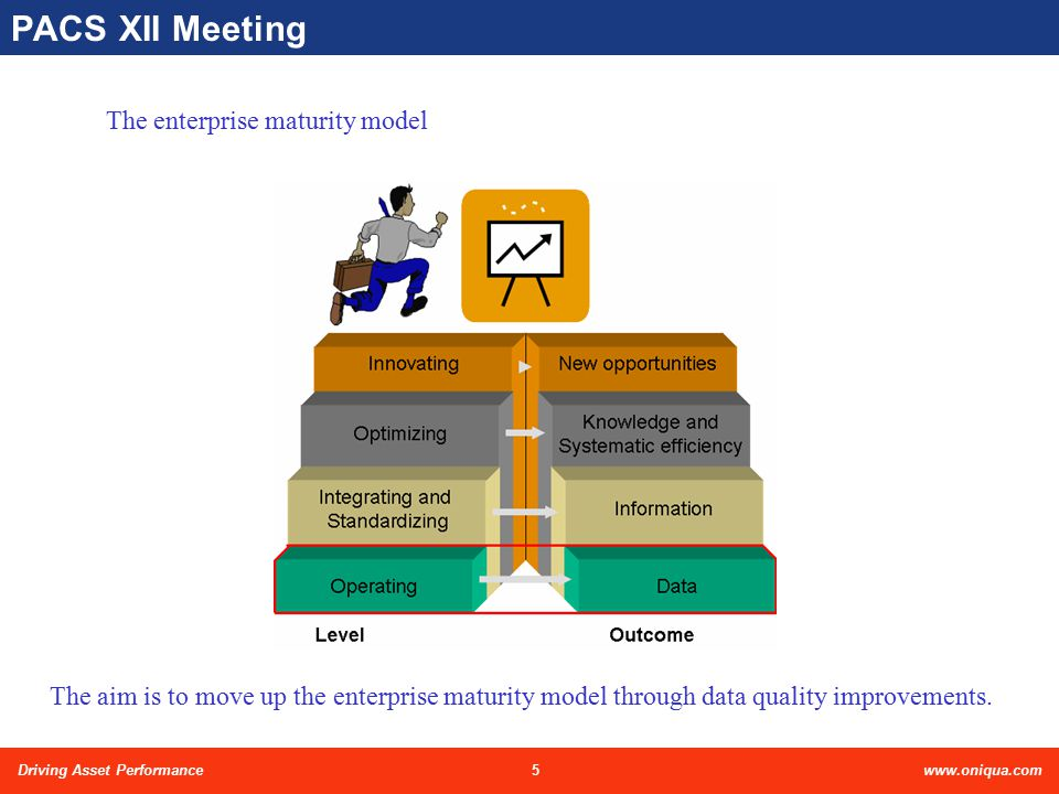 5Driving Asset Performancewww.oniqua.com PACS XII Meeting The enterprise maturity model The aim is to move up the enterprise maturity model through data quality improvements.