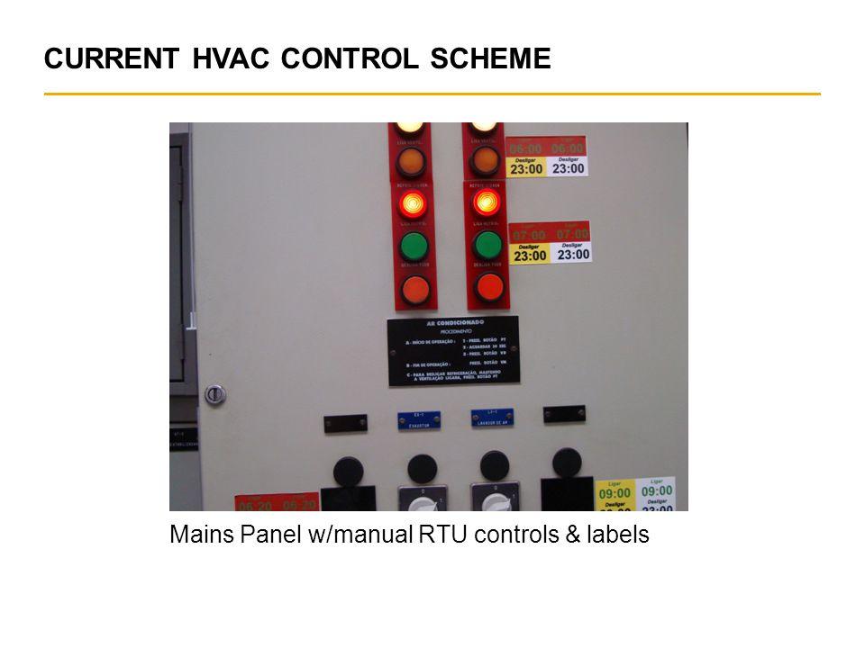 © Franke, www.franke.com Mains Panel w/manual RTU controls & labels CURRENT HVAC CONTROL SCHEME