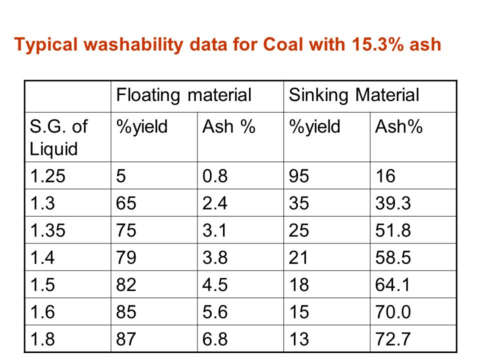 Typical washability data for Coal with 15.3% ash Floating materialSinking Material S.G. of Liquid %yieldAsh %yieldAsh% 1.2550.89516 1.3652.43539.3 1.3