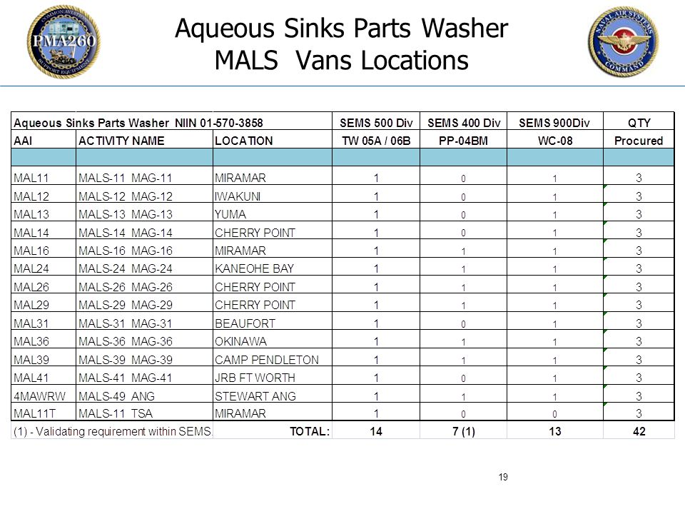 CFC_1106 Aqueous Sinks Parts Washer MALS Vans Locations 19