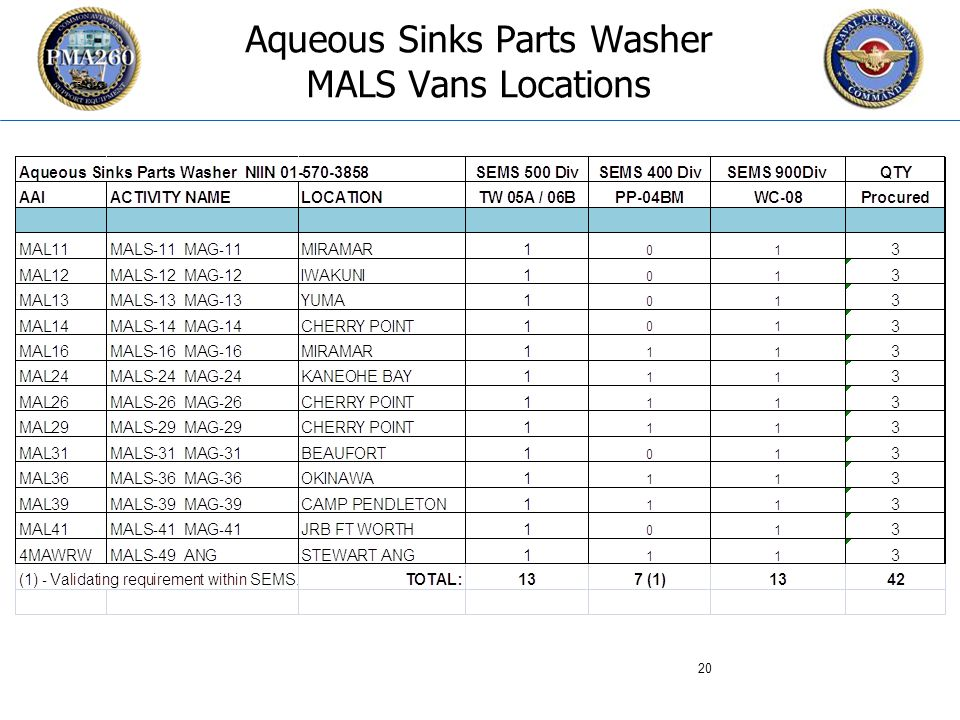 CFC_1106 Aqueous Sinks Parts Washer MALS Vans Locations 20