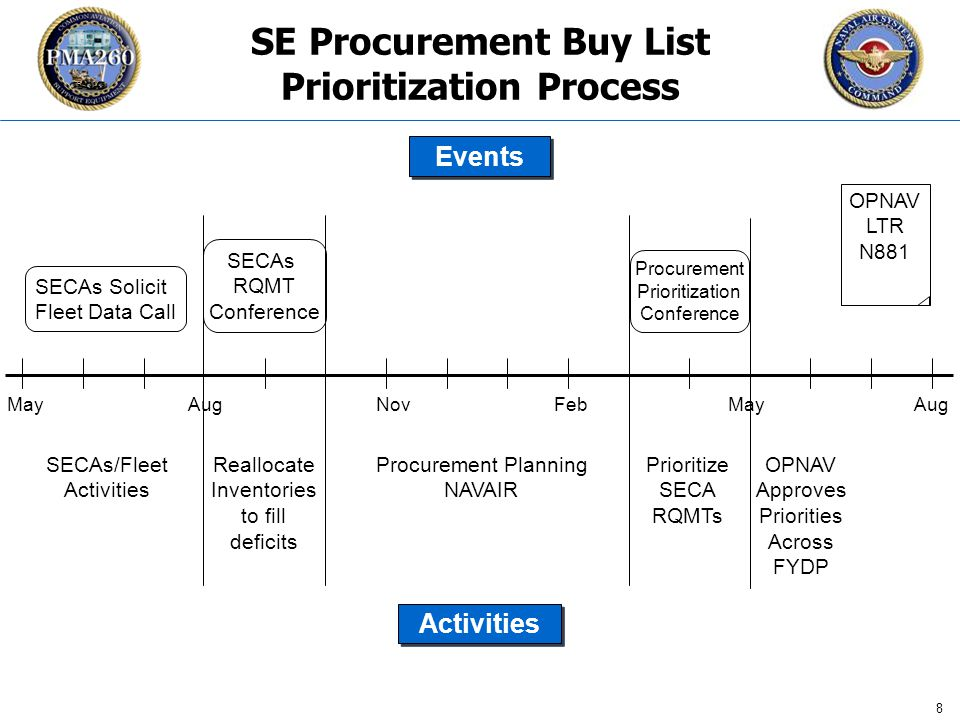 CFC_1106 8 SE Procurement Buy List Prioritization Process May AugNovFebAug SECAs Solicit Fleet Data Call SECAs RQMT Conference SECAs/Fleet Activities Reallocate Inventories to fill deficits Procurement Planning NAVAIR Procurement Prioritization Conference Prioritize SECA RQMTs OPNAV Approves Priorities Across FYDP OPNAV LTR N881 Events Activities