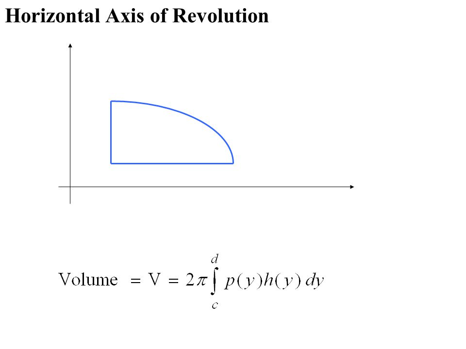 Horizontal Axis of Revolution