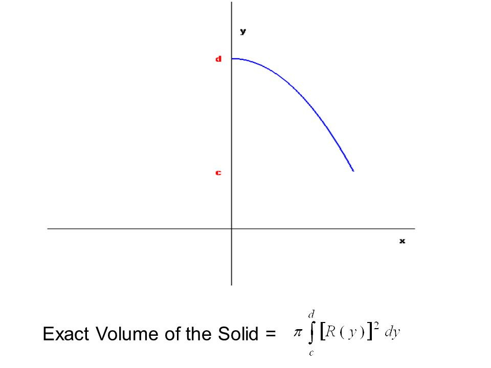 Exact Volume of the Solid =