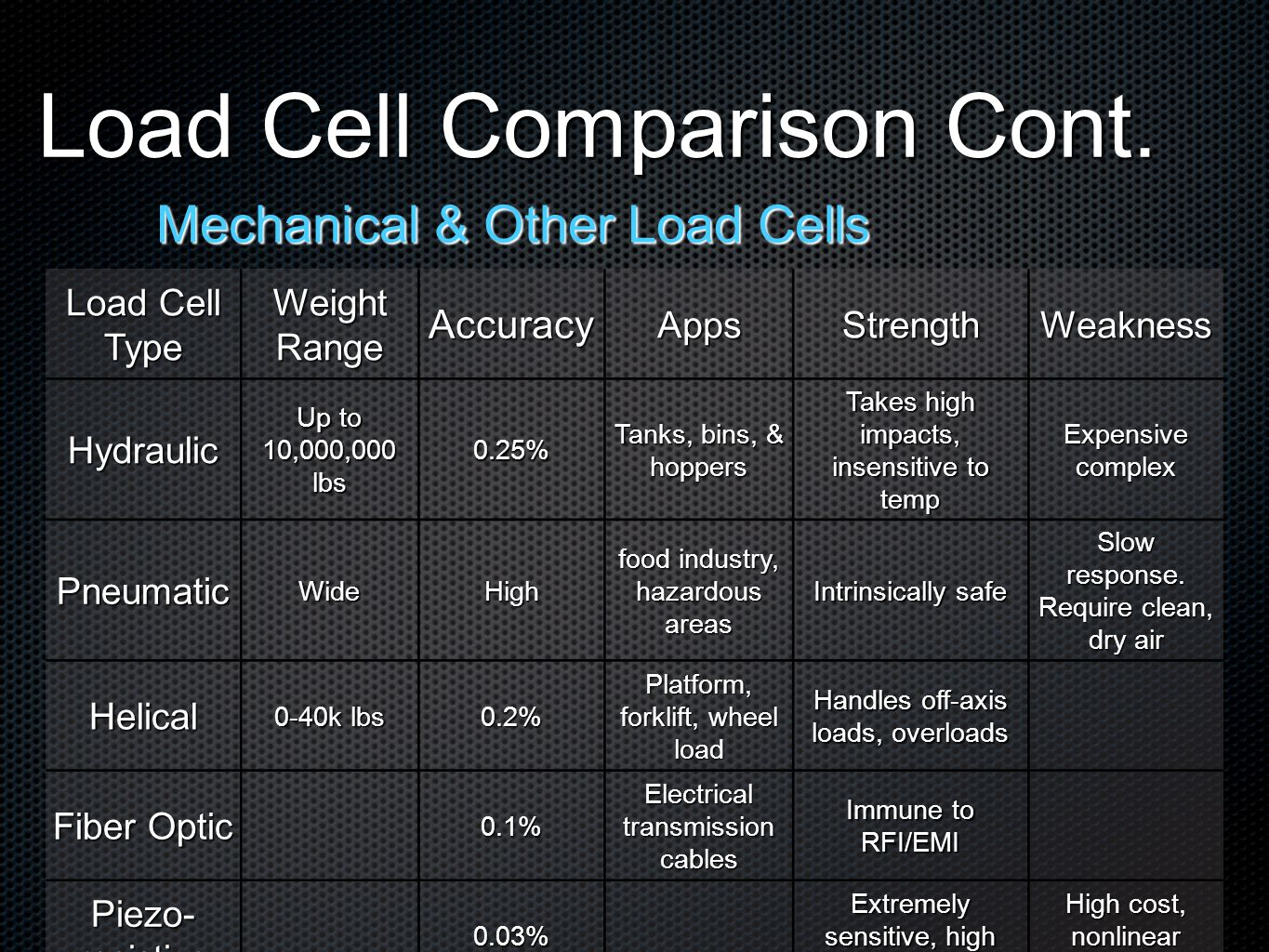 Load Cell Comparison Cont. Mechanical & Other Load Cells Load Cell Type Weight Range AccuracyAppsStrengthWeakness Hydraulic Up to 10,000,000 lbs 0.25%