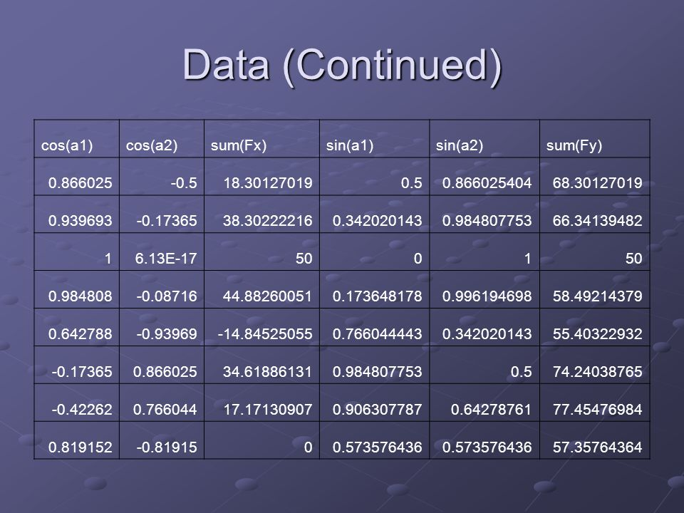 Data (Continued) cos(a1)cos(a2)sum(Fx)sin(a1)sin(a2)sum(Fy) 0.866025-0.518.301270190.50.86602540468.30127019 0.939693-0.1736538.302222160.3420201430.98480775366.34139482 16.13E-175001 0.984808-0.0871644.882600510.1736481780.99619469858.49214379 0.642788-0.93969-14.845250550.7660444430.34202014355.40322932 -0.173650.86602534.618861310.9848077530.574.24038765 -0.422620.76604417.171309070.9063077870.6427876177.45476984 0.819152-0.8191500.573576436 57.35764364