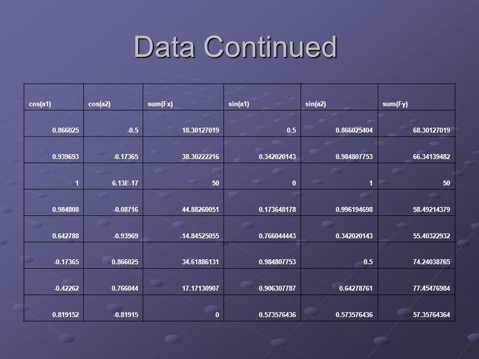 Data Continued cos(a1)cos(a2)sum(Fx)sin(a1)sin(a2)sum(Fy) 0.866025-0.518.301270190.50.86602540468.30127019 0.939693-0.1736538.302222160.3420201430.98480775366.34139482 16.13E-175001 0.984808-0.0871644.882600510.1736481780.99619469858.49214379 0.642788-0.93969-14.845250550.7660444430.34202014355.40322932 -0.173650.86602534.618861310.9848077530.574.24038765 -0.422620.76604417.171309070.9063077870.6427876177.45476984 0.819152-0.8191500.573576436 57.35764364