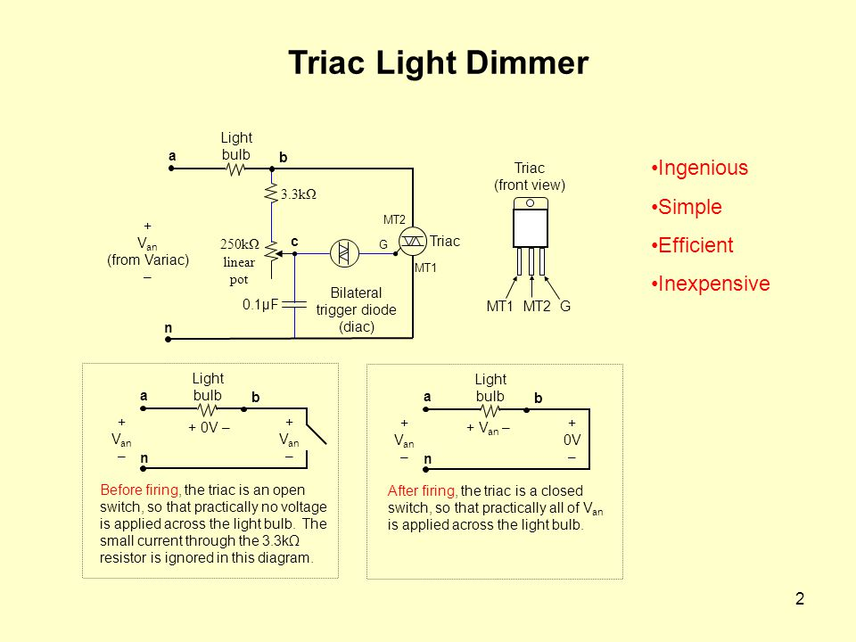 2 Triac Light Dimmer Triac (front view) MT1 MT2 G + V an (from Variac) – Light bulb G MT2 MT1 0.1µF 3.3kΩ 250kΩ linear pot Triac Bilateral trigger diode (diac) a c n b Light bulb a n b Before firing, the triac is an open switch, so that practically no voltage is applied across the light bulb.