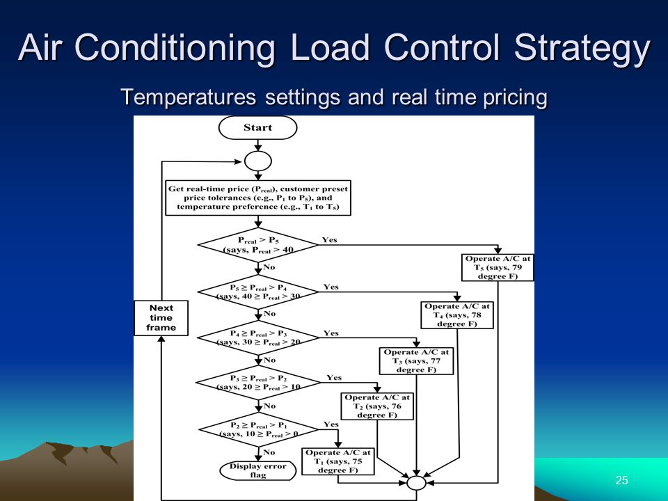 25 Air Conditioning Load Control Strategy Temperatures settings and real time pricing