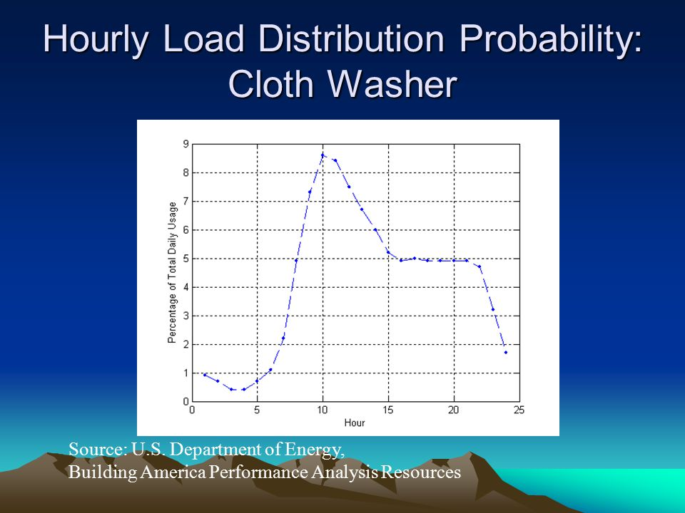 Hourly Load Distribution Probability: Cloth Washer Source: U.S. Department of Energy, Building America Performance Analysis Resources