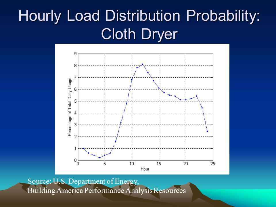 Hourly Load Distribution Probability: Cloth Dryer Source: U.S. Department of Energy, Building America Performance Analysis Resources