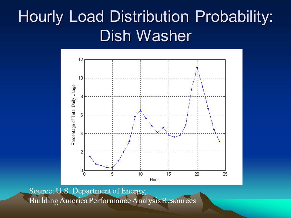 Hourly Load Distribution Probability: Dish Washer Source: U.S.