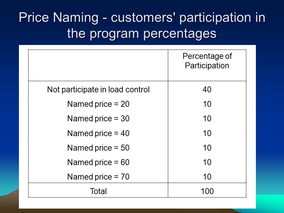Price Naming - customers' participation in the program percentages Percentage of Participation Not participate in load control40 Named price = 2010 Na