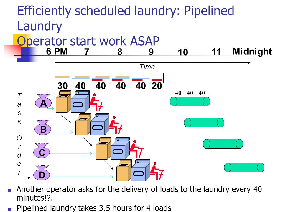 Efficiently scheduled laundry: Pipelined Laundry Operator start work ASAP Another operator asks for the delivery of loads to the laundry every 40 minu
