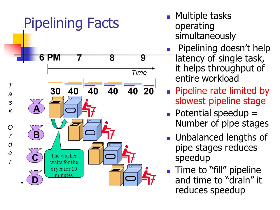 Pipelining Facts Multiple tasks operating simultaneously Pipelining doesn't help latency of single task, it helps throughput of entire workload Pipeli