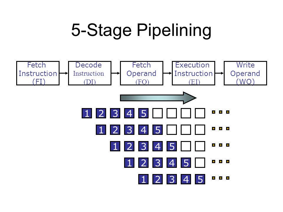 5-Stage Pipelining Fetch Instruction (FI) Fetch Operand (FO) Decode Instruction (DI) Write Operand (WO) Execution Instruction (EI) S3S3 S4S4 S1S1 S2S2