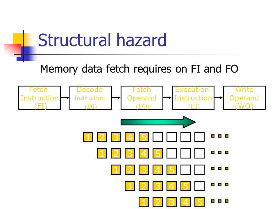 Structural hazard Memory data fetch requires on FI and FO Fetch Instruction (FI) Fetch Operand (FO) Decode Instruction (DI) Write Operand (WO) Executi
