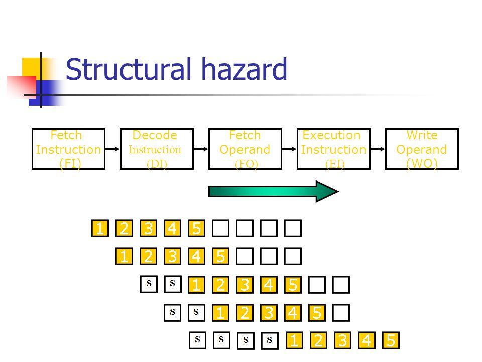 Structural hazard Fetch Instruction (FI) Fetch Operand (FO) Decode Instruction (DI) Write Operand (WO) Execution Instruction (EI) Time
