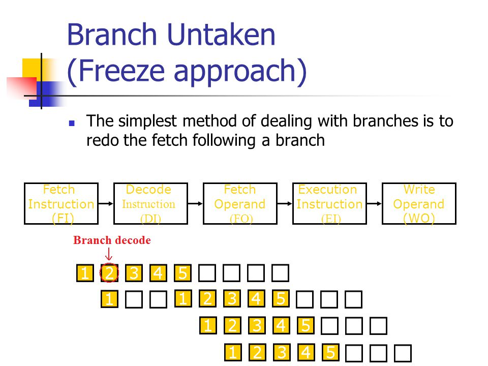 Branch Untaken (Freeze approach) The simplest method of dealing with branches is to redo the fetch following a branch Fetch Instruction (FI) Fetch Ope