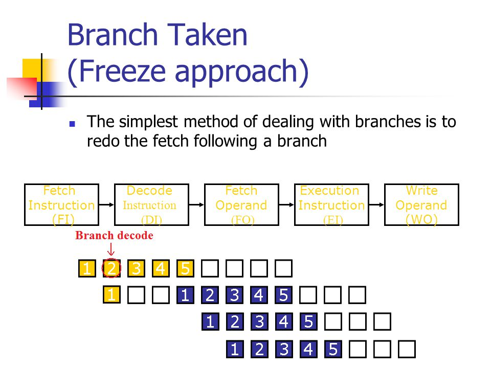 Branch Taken (Freeze approach) The simplest method of dealing with branches is to redo the fetch following a branch Fetch Instruction (FI) Fetch Opera