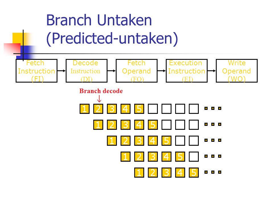 Branch Untaken (Predicted-untaken) Fetch Instruction (FI) Fetch Operand (FO) Decode Instruction (DI) Write Operand (WO) Execution Instruction (EI) Tim