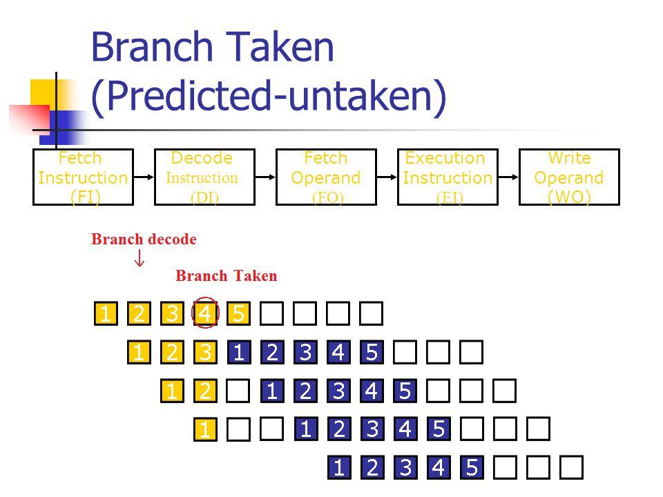 Branch Taken (Predicted-untaken) Fetch Instruction (FI) Fetch Operand (FO) Decode Instruction (DI) Write Operand (WO) Execution Instruction (EI)