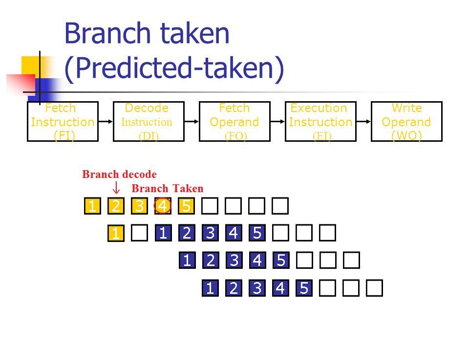 Branch taken (Predicted-taken) Fetch Instruction (FI) Fetch Operand (FO) Decode Instruction (DI) Write Operand (WO) Execution Instruction (EI)