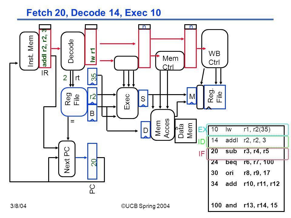 CS152 / Kubiatowicz Lec12.11 3/8/04©UCB Spring 2004 Fetch 20, Decode 14, Exec 10 Exec Reg.