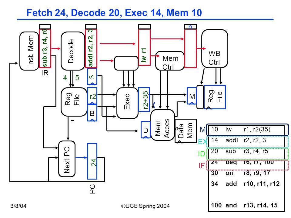 CS152 / Kubiatowicz Lec12.12 3/8/04©UCB Spring 2004 Fetch 24, Decode 20, Exec 14, Mem 10 Exec Reg.