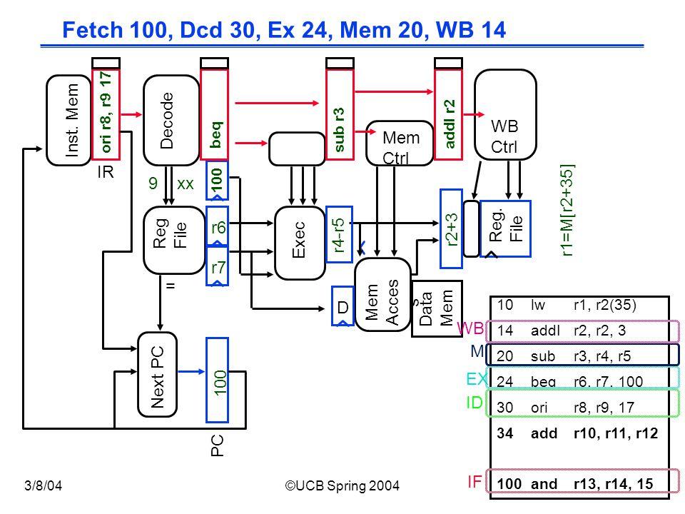 CS152 / Kubiatowicz Lec12.14 3/8/04©UCB Spring 2004 Fetch 100, Dcd 30, Ex 24, Mem 20, WB 14 Exec Reg.