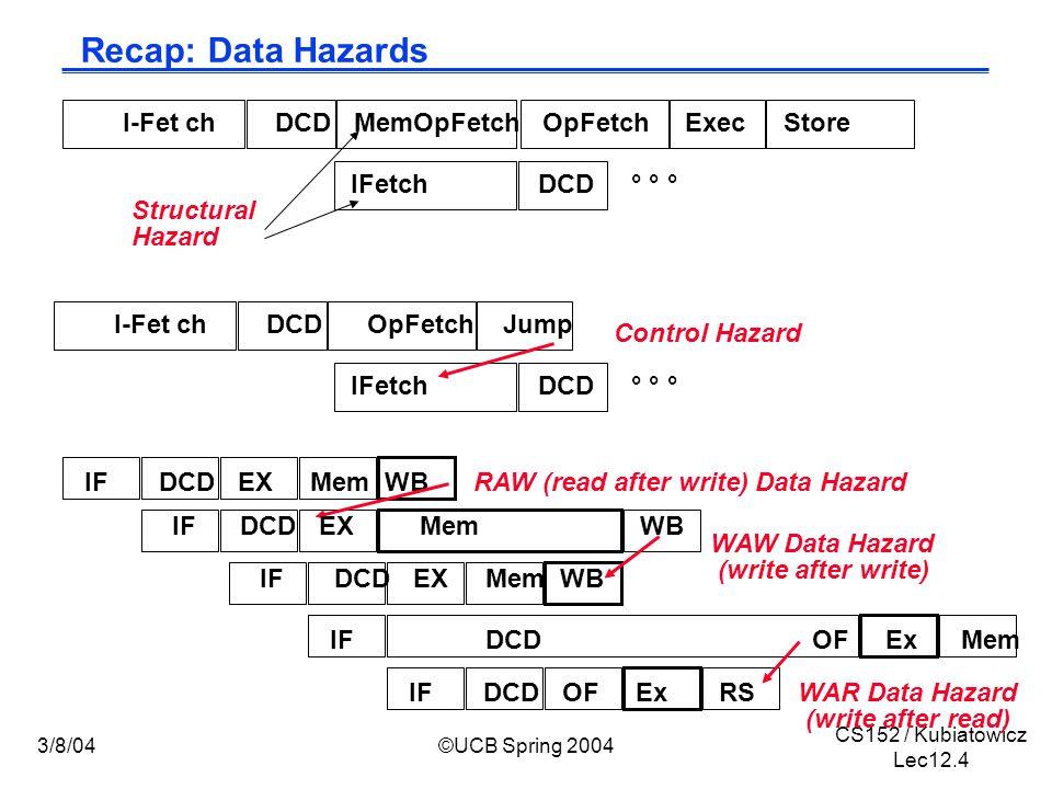 CS152 / Kubiatowicz Lec12.4 3/8/04©UCB Spring 2004 Recap: Data Hazards I-Fet ch DCD MemOpFetch OpFetch Exec Store IFetch DCD ° ° ° Structural Hazard I-Fet ch DCD OpFetch Jump IFetch DCD ° ° ° Control Hazard IF DCD EX Mem WB IF DCD OF Ex Mem RAW (read after write) Data Hazard WAW Data Hazard (write after write) IF DCD OF Ex RSWAR Data Hazard (write after read) IF DCD EX Mem WB