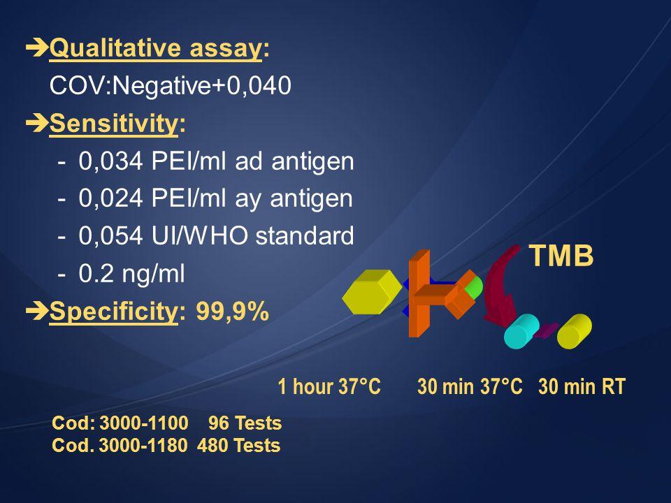 Cod: 3000-1100 96 Tests Cod. 3000-1180 480 Tests TMB 1 hour 37°C 30 min 37°C 30 min RT èQualitative assay: COV:Negative+0,040 èSensitivity: -0,034 PEI