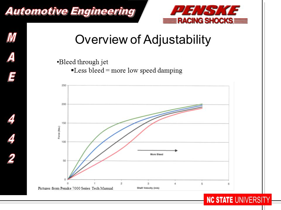 Bleed through jet  Less bleed = more low speed damping Overview of Adjustability Pictures from Penske 7000 Series Tech Manual