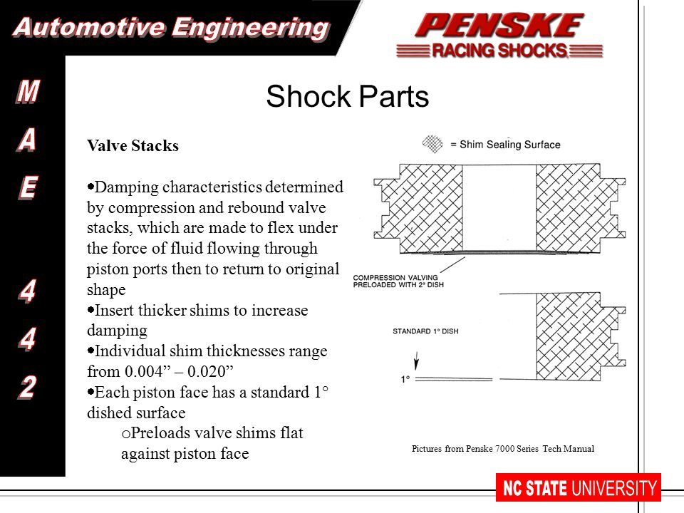 How a Shock Dyno Works Machine compresses and expands the damper at known speeds and measures the force produced.