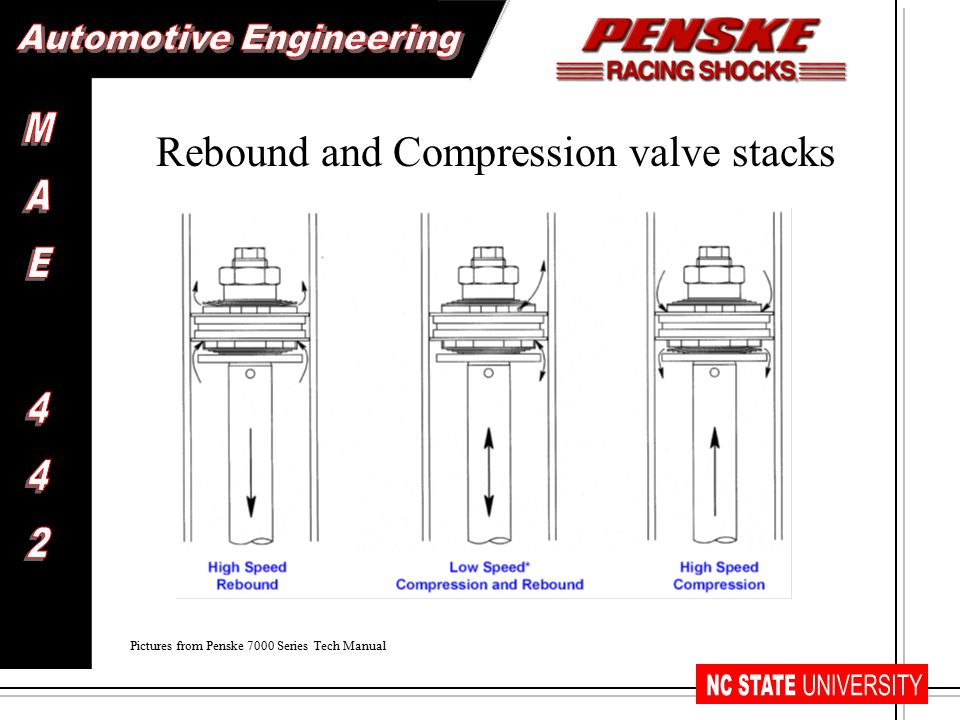 High speed rebound/compression Enters through piston orifices Travels through piston orifices Exits around deflected washer valve stacks Low speed rebound/compression Enters through piston orifices Travels through piston orifices Exits through piston orifices and shaft bleed hole without deflecting washer valve stacks Path of Fluid Travel Pictures from Penske 7000 Series Tech Manual