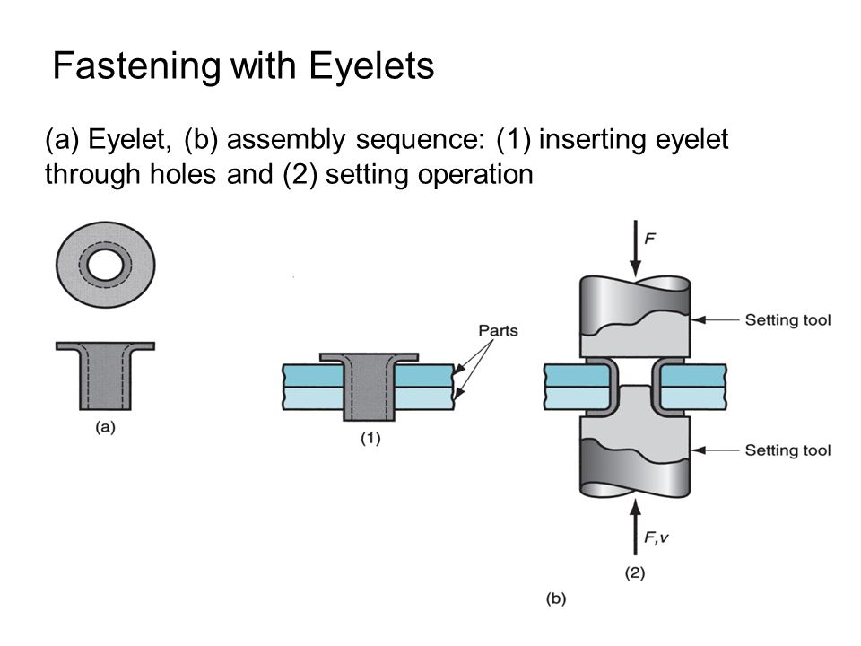 Fastening with Eyelets (a) Eyelet, (b) assembly sequence: (1) inserting eyelet through holes and (2) setting operation