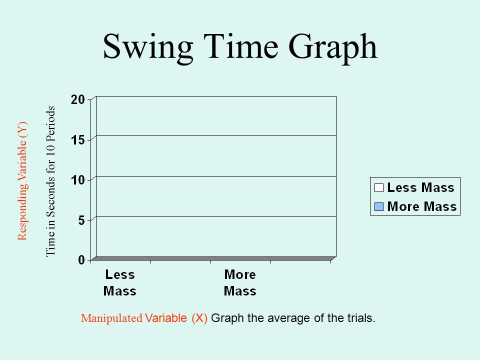 Swing Time Graph Time in Seconds for 10 Periods Manipulated Variable (X) Graph the average of the trials. Responding Variable (Y)