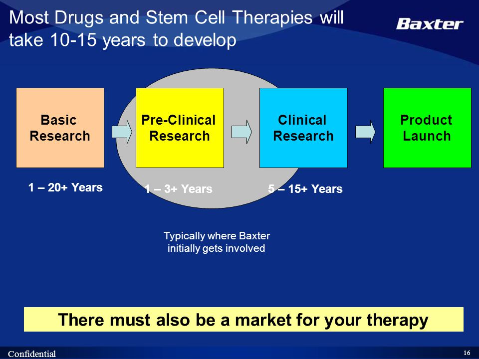 16 Confidential Typically where Baxter initially gets involved Most Drugs and Stem Cell Therapies will take 10-15 years to develop Product Launch Basic Research 1 – 20+ Years Pre-Clinical Research 1 – 3+ Years Clinical Research 5 – 15+ Years There must also be a market for your therapy