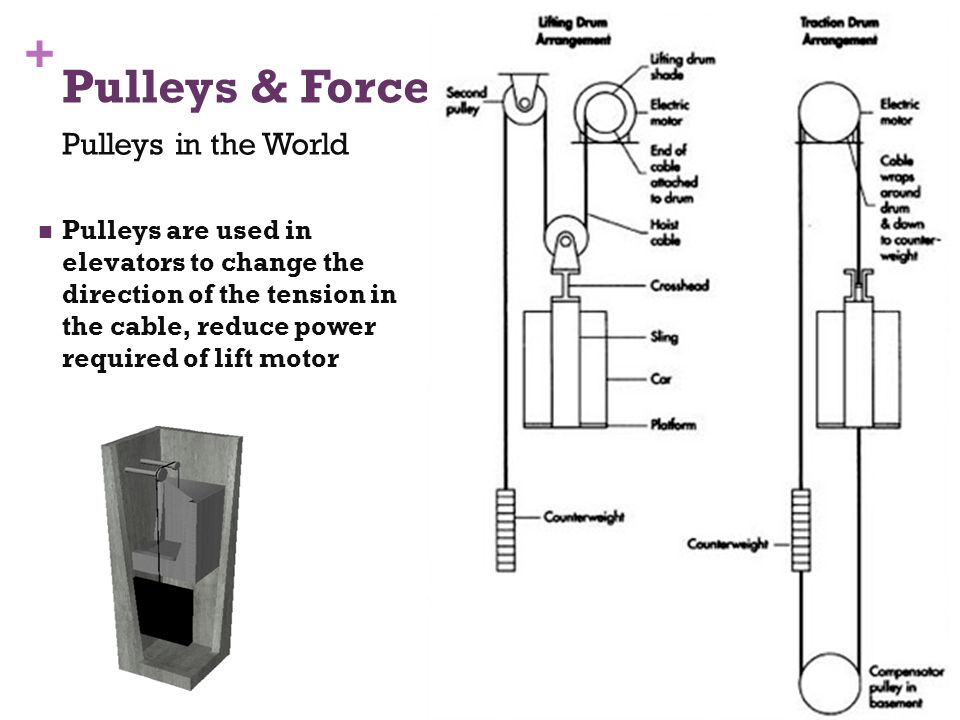 + Pulleys are used in elevators to change the direction of the tension in the cable, reduce power required of lift motor Pulleys & Force Pulleys in the World 44