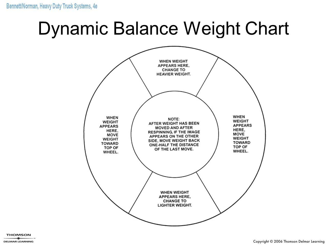 Dynamic Balance Weight Chart