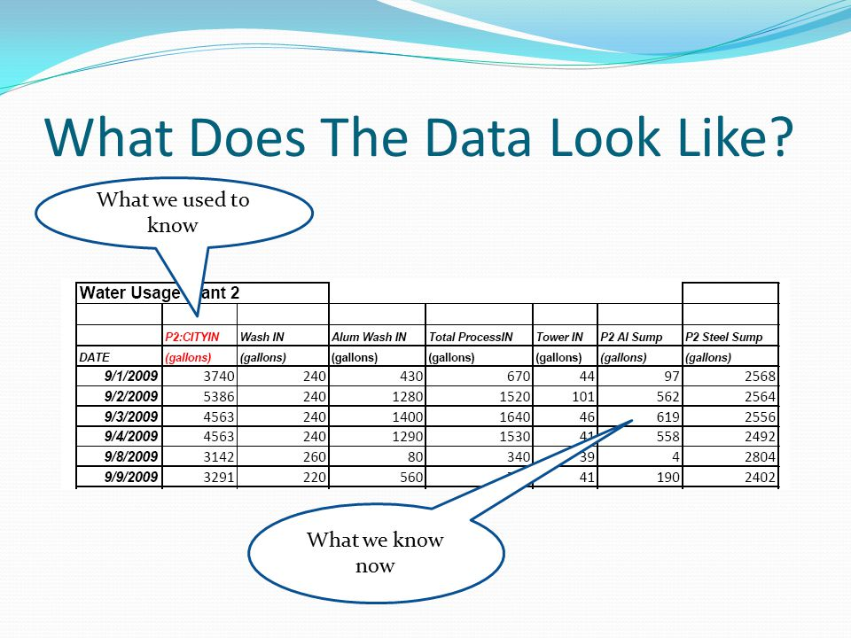 What Does The Data Look Like? What we used to know What we know now